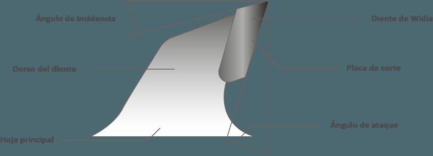 Partes-de-los-dientes-de-un-disco-de-Widia